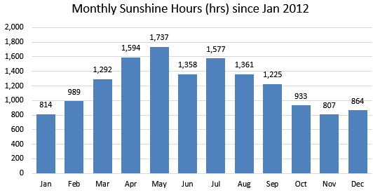 Conisbrough Monthly Sun Hours