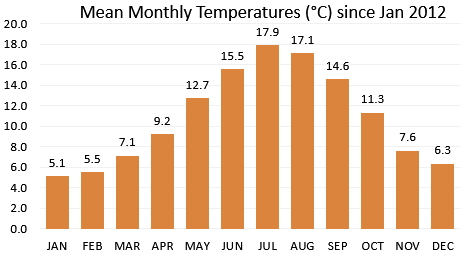 Conisbrough Average Monthly Temperatures