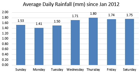 Daily Rainfall Amounts