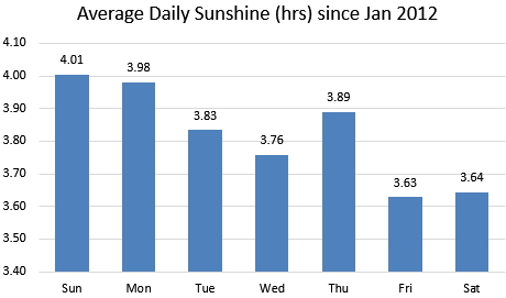 Daily Sunshine Amounts