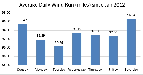 Daily Wind Run (Miles)